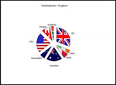 Statistik: Schweizer lernen gerne Sprachen
